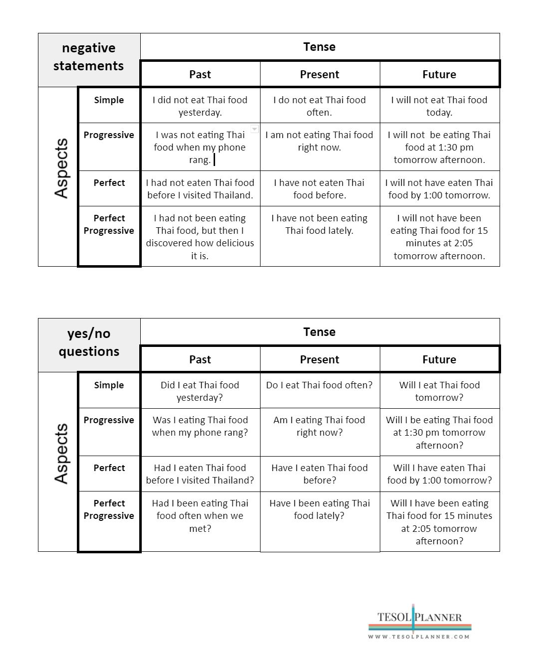 Verb Tense and Aspect in English