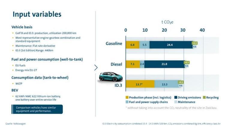 Emissioni ciclo di vita auto elettrica
