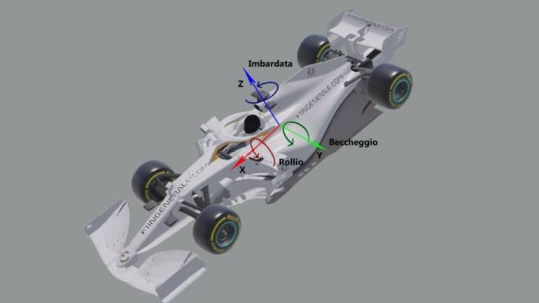 Rollio, imbardata e beccheggio con il modello di una Formula 1