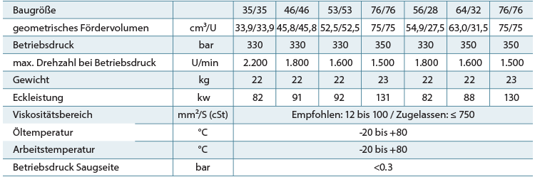 Tabelle-Technische-Daten-zweikreis
