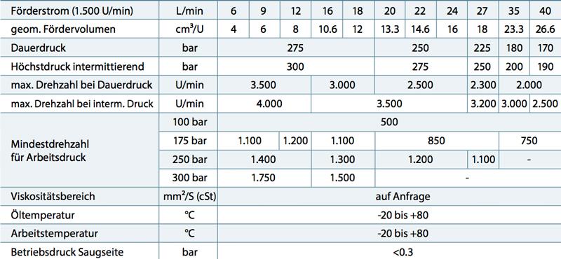 tabelle_tech_daten_l