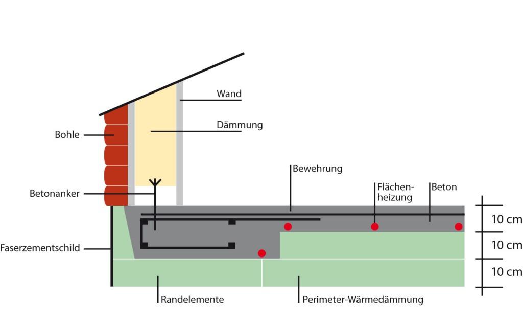 Energiespar-Fundament für ein Blockbohlenhaus