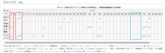 https://ja.wikipedia.org/wiki/Long_Term_Evolution