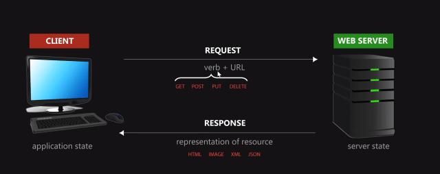 restful web services - rest api