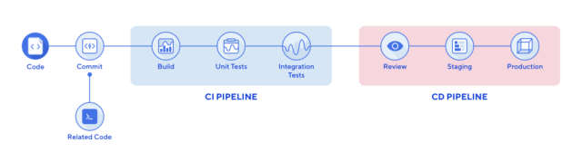 CI-CD-Pipeline