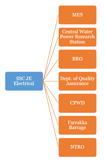 SSC JE Post Preference Order for Electrical