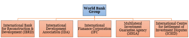 World Bank for SSC