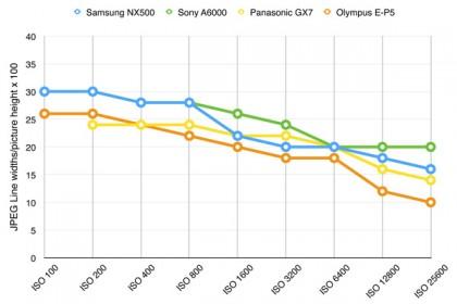 Samsung NX500 resolution chart