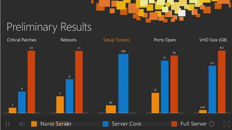 Why Nano Server is the most vital change to Windows Server since Windows NT 3.5