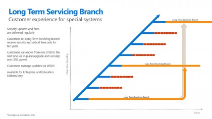 Long term servicing branch