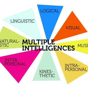 Test for Multiple Intelligences using Highlands Ability Battery (THAB)