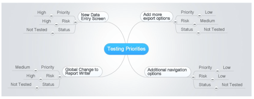 Testing-Priorities