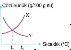 10. sinif kimyasal karisimlar testleri 8 Optimized Çözünürlük Konu Anlatımı (Kimya)