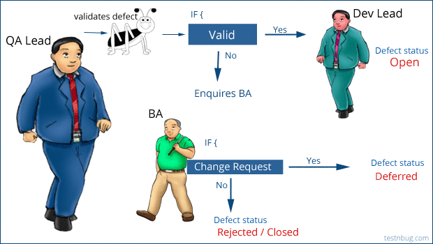 QA lead to Dev Lead the defect life cycle