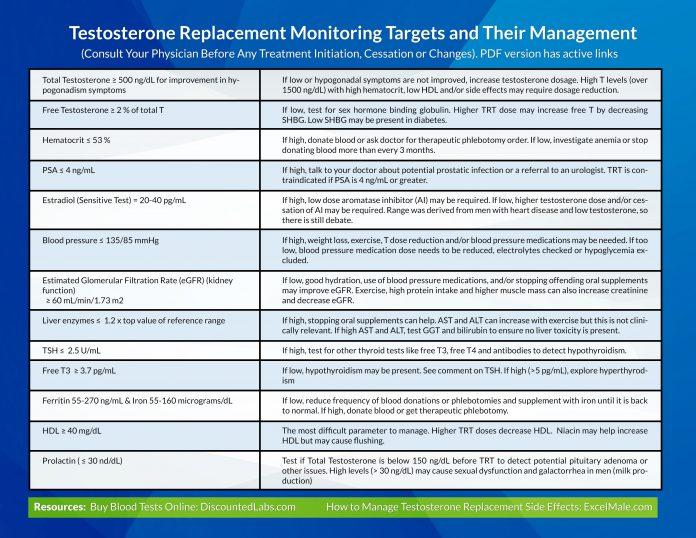 TRT targets large