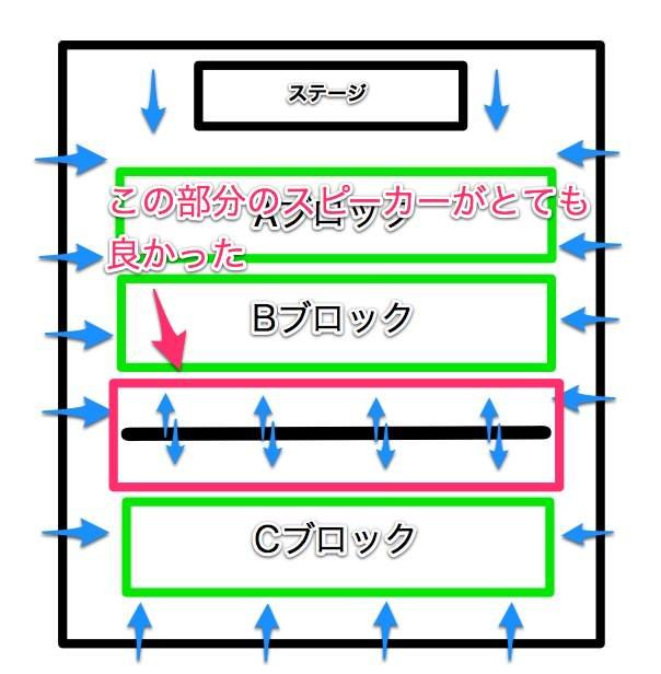 サカナクションの6.1chサラウンドライブが凄すぎる!SAKANAQUARIUM2013 sakanaction@幕張メッセの感想!