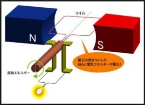 発電の仕組み