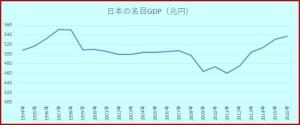 日本の名目GDP推移(兆円)