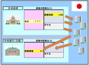 国債残高と日本の財政状態