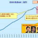 戦後からのGDP推移