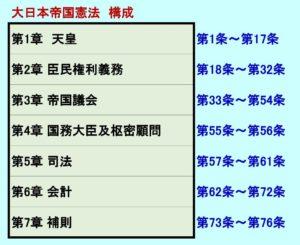 大日本帝国憲法の構成
