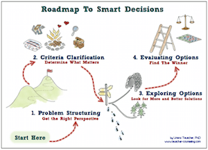Roadmap To Smart Decisions