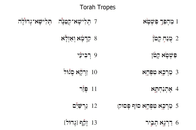 Torah Reading Resources Temple Emanuel
