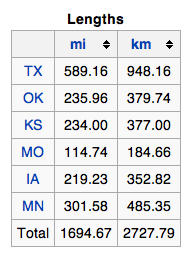 IH35 mileage by state
