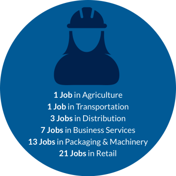 Every job in a brewery supports 1 job in agriculture, 1 job in transportation, 3 jobs in distribution, 7 jobs in business services, 13 jobs in packaging and machinery and 21 jobs in retail.