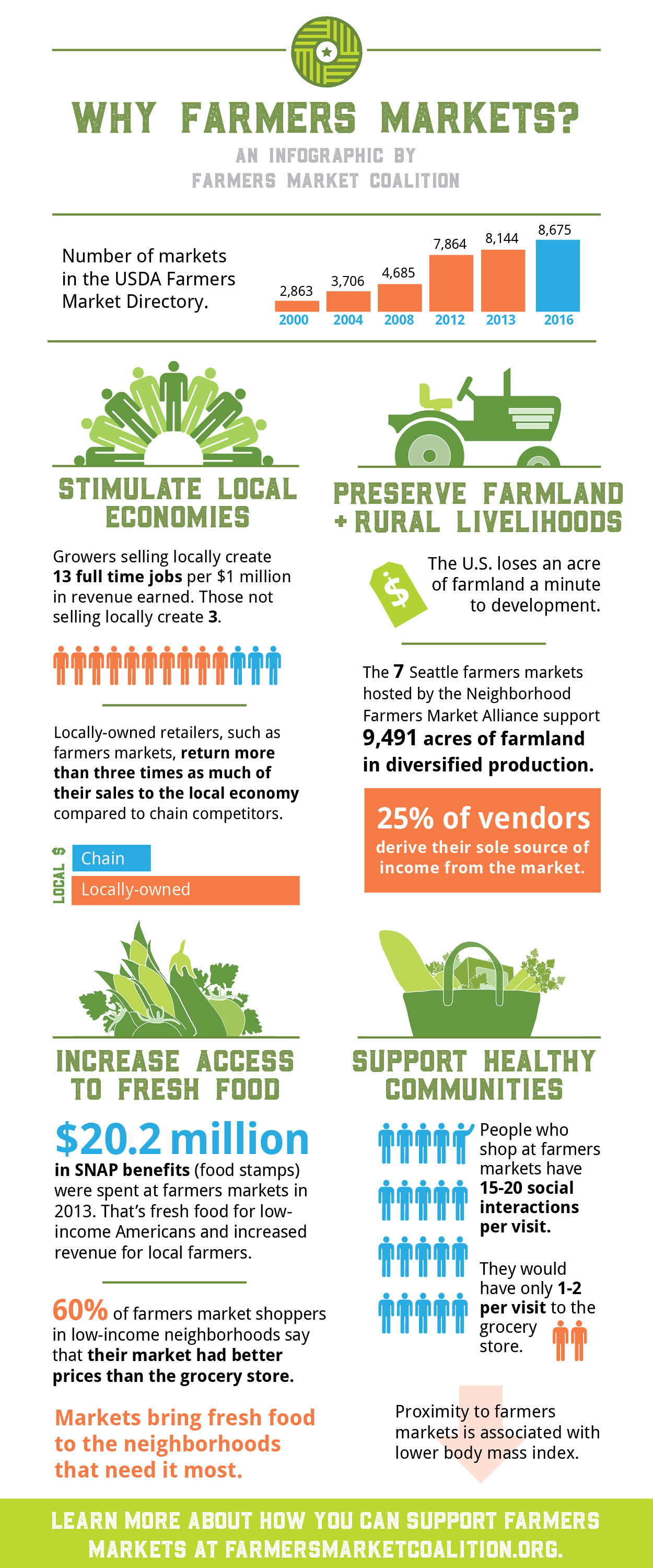 Why Shop At A Farmers Market
