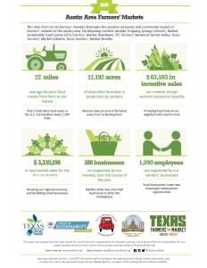 Austin Farmers' Market Report