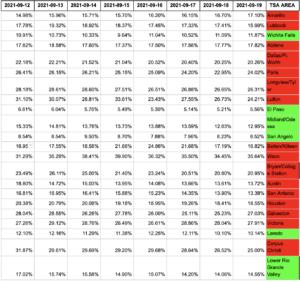 Texas (COVID % Capacity)
