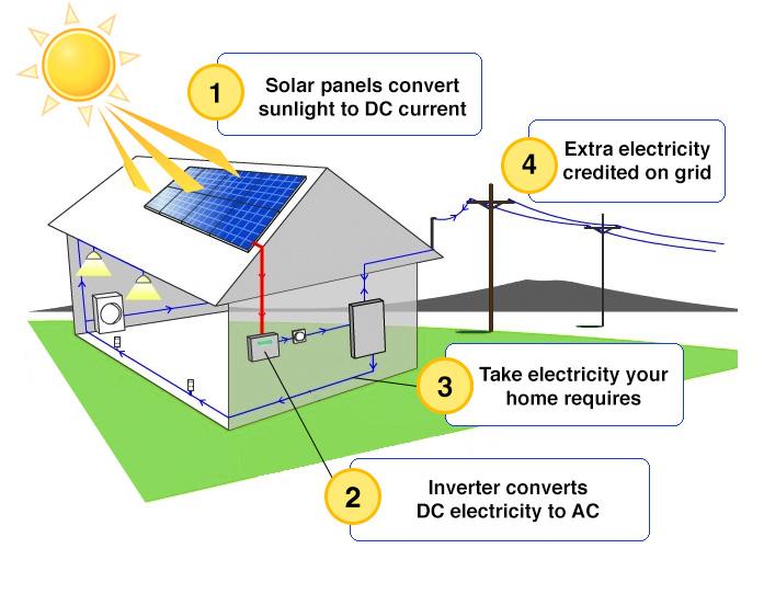 how-solar-works-diagram