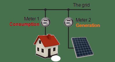 Solar-Net-Metering-Dual-Power-Meters