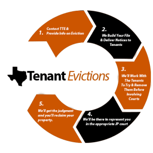 austin texas eviction process for landlords
