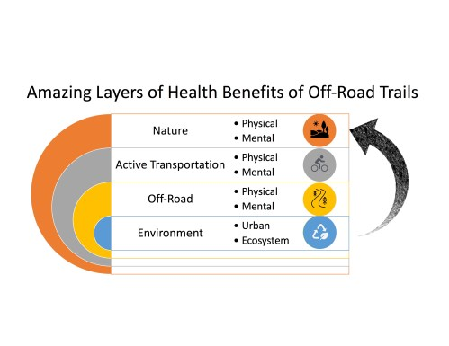 Layers of Health Benefits