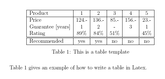 Introduction to tables in latex texblog for Table in latex