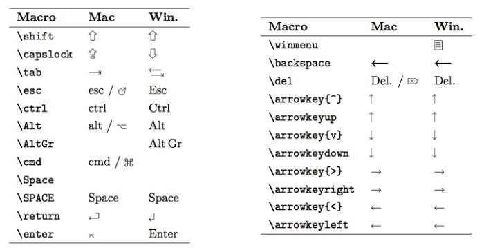 menukeys-key-macros