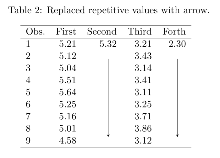 latex-table-without-repetitive-values