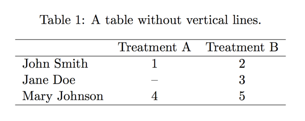Professional and clean tables with latex texblog for Table in latex