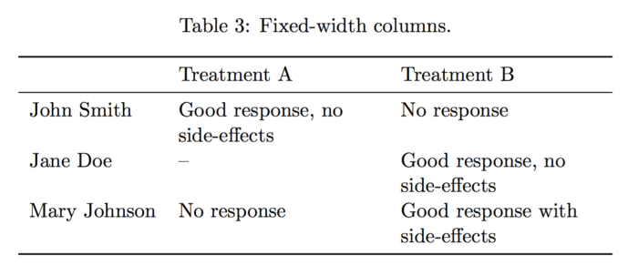 Professional and clean tables with latex texblog for Table th fixed width