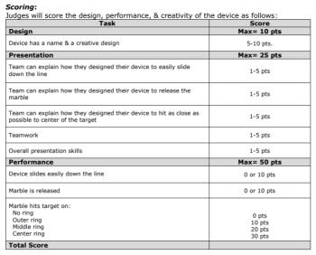 scoring system for grade 9-12 challene