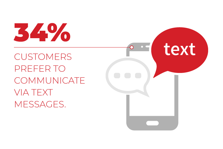 text message communication preference