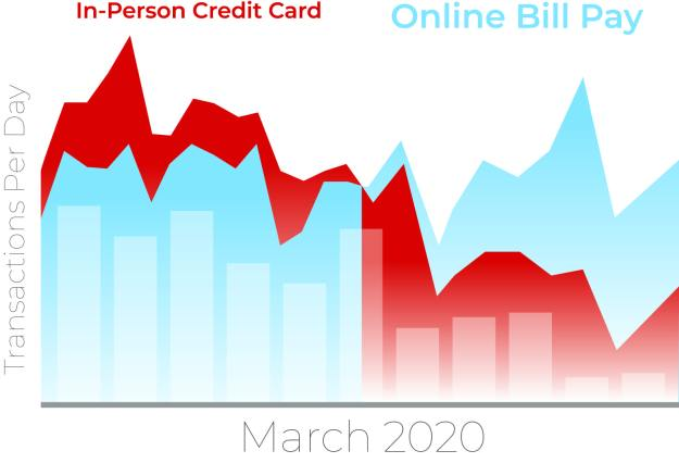 Online & Text Message Bill Pay Transactions Increase During Social Distancing and Coronavirus