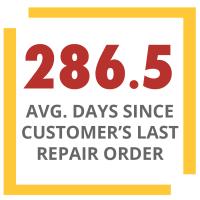 average days since customers last repair order