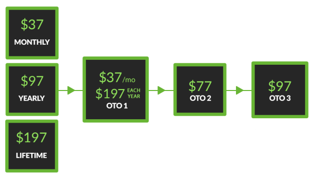 Text Deliver 2.0 Review the prices