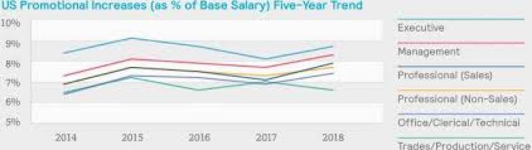 Bildergebnis für Average base salary Mercer US