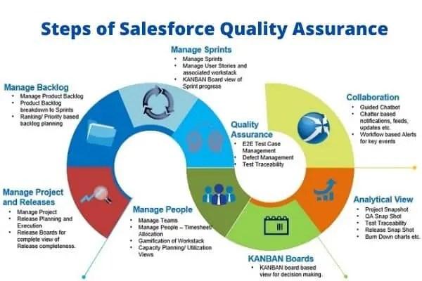 Steps of Salesforce Quality Assurance