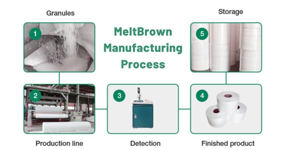 MeltBrown Manufacturing Process