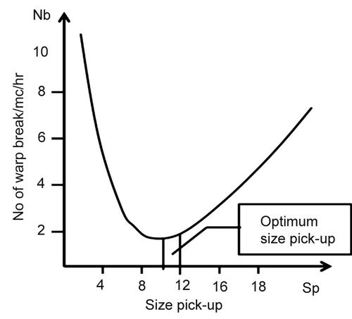 Size pick-up